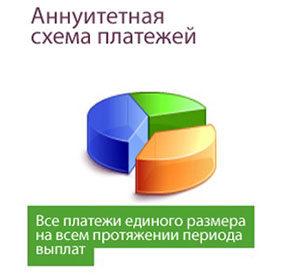 Аннуитетный график погашения кредита