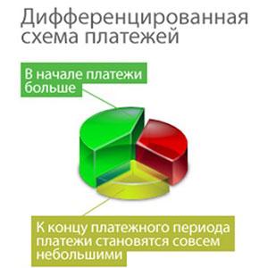 Дифференцированный график погашения кредита