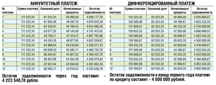 Графики погашения по аннуитетному и дифференцированному платежам