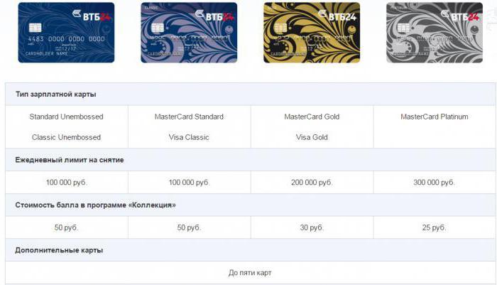Лимиты снятия по картам ВТБ 24